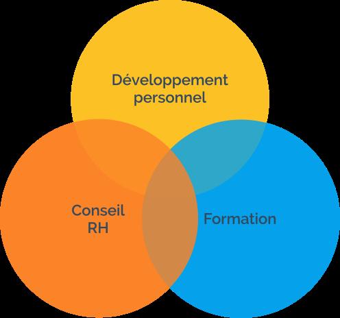 développement personnel, conseil RH, Formation